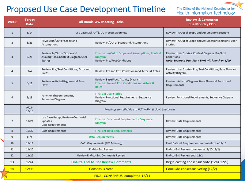 DAF Use Case 1- Local Data Access - ONC Tech Lab Standards ...